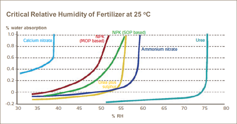 Graph showing critical relative humidity of fertiliser at 25 degrees celcius