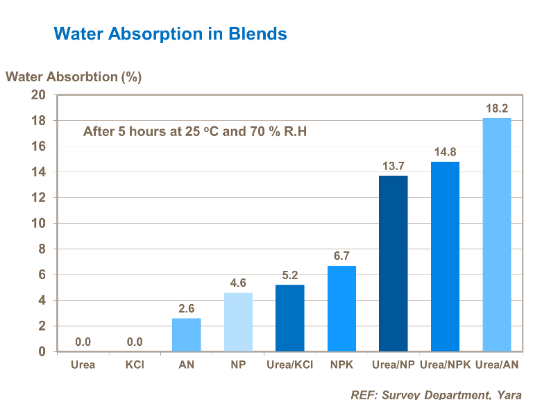 Water absorption in blends